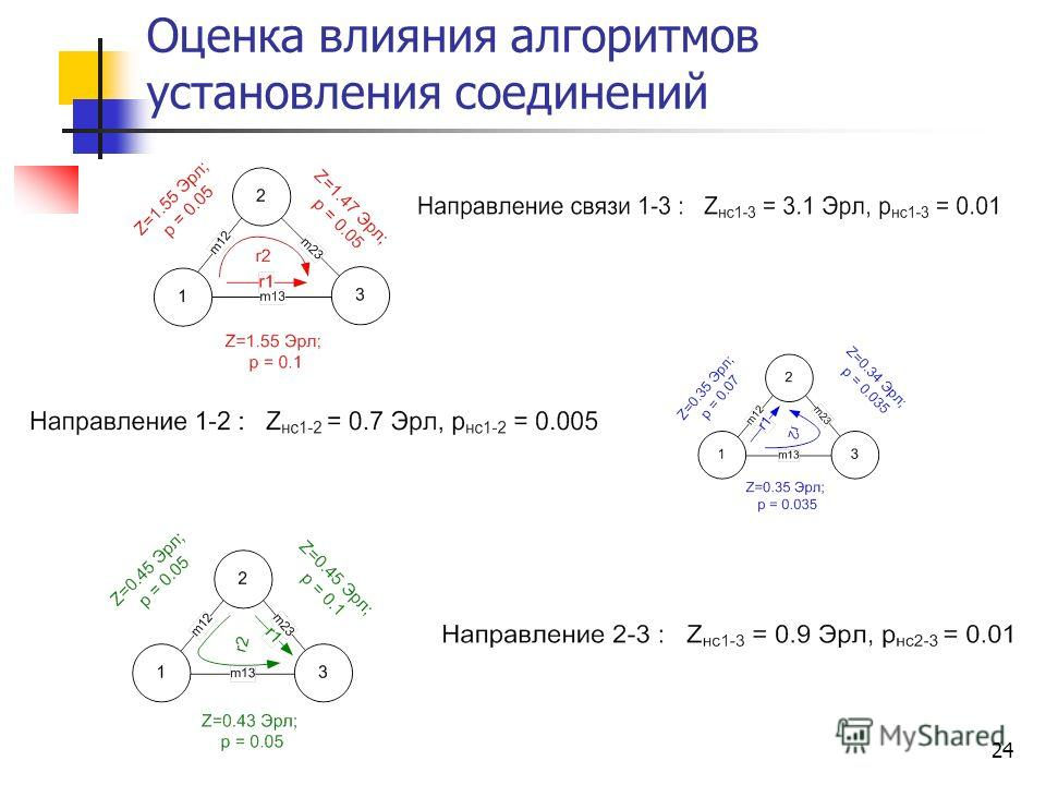 24 Оценка влияния алгоритмов установления соединений