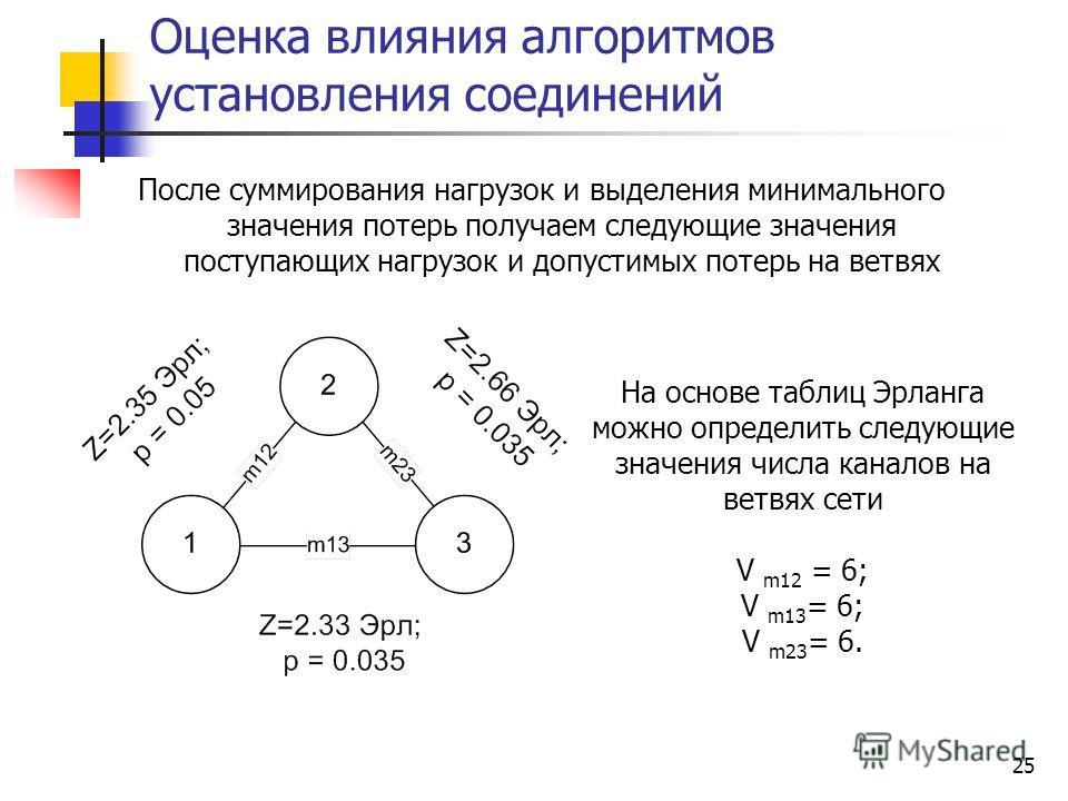 25 Оценка влияния алгоритмов установления соединений После суммирования нагрузок и выделения минимального значения потерь получаем следующие значения поступающих нагрузок и допустимых потерь на ветвях На основе таблиц Эрланга можно определить следующ