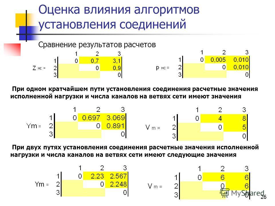 26 Оценка влияния алгоритмов установления соединений При одном кратчайшем пути установления соединения расчетные значения исполненной нагрузки и числа каналов на ветвях сети имеют значения Сравнение результатов расчетов При двух путях установления со