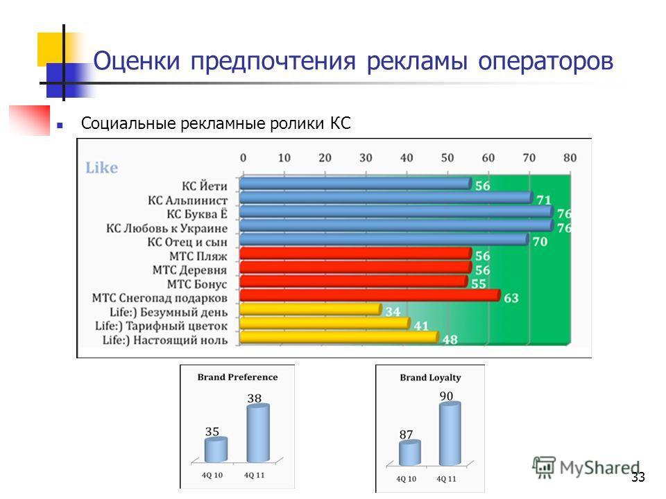Оценки предпочтения рекламы операторов Социальные рекламные ролики КС 33