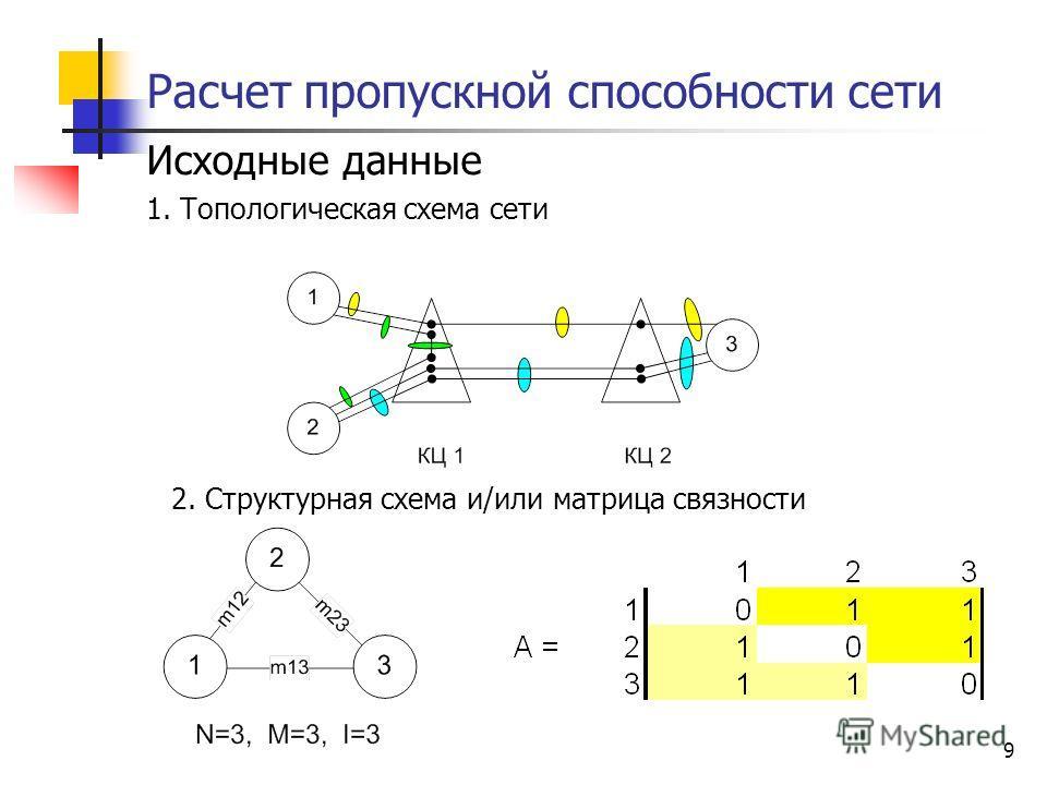 9 Расчет пропускной способности сети Исходные данные 1. Топологическая схема сети 2. Структурная схема и/или матрица связности