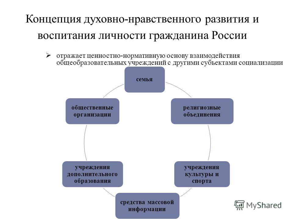 Концепция духовно-нравственного развития и воспитания личности гражданина России отражает ценностно-нормативную основу взаимодействия общеобразовательных учреждений с другими субъектами социализации семья религиозные объединения учреждения культуры и