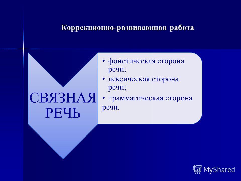 Коррекционно-развивающая работа СВЯЗНАЯ РЕЧЬ фонетическая сторона речи; лексическая сторона речи; грамматическая сторона речи.