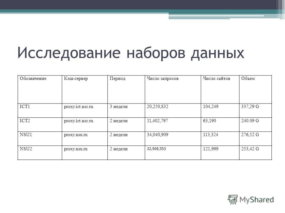 Исследование наборов данных ОбозначениеКэш-серверПериодЧисло запросовЧисло сайтовОбъем ICT1proxy.ict.nsc.ru3 недели20,250,832104,249337,29 G ICT2proxy.ict.nsc.ru2 недели11,402,79763,190240.09 G NSU1proxy.nsu.ru2 недели34,040,909113,324276,52 G NSU2pr