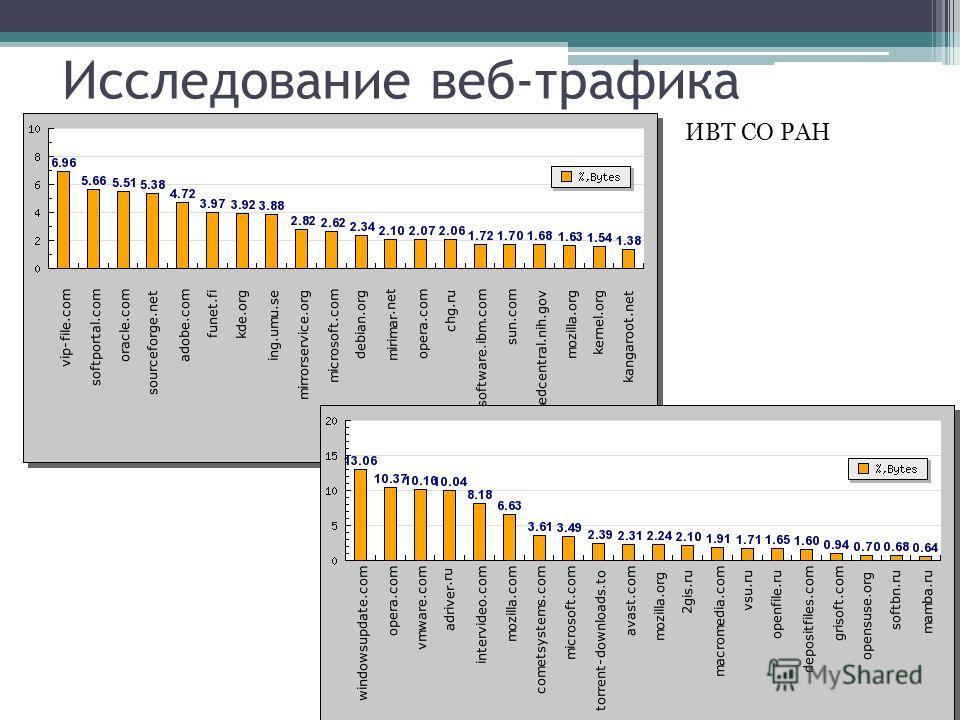 Исследование веб-трафика ИВТ СО РАН