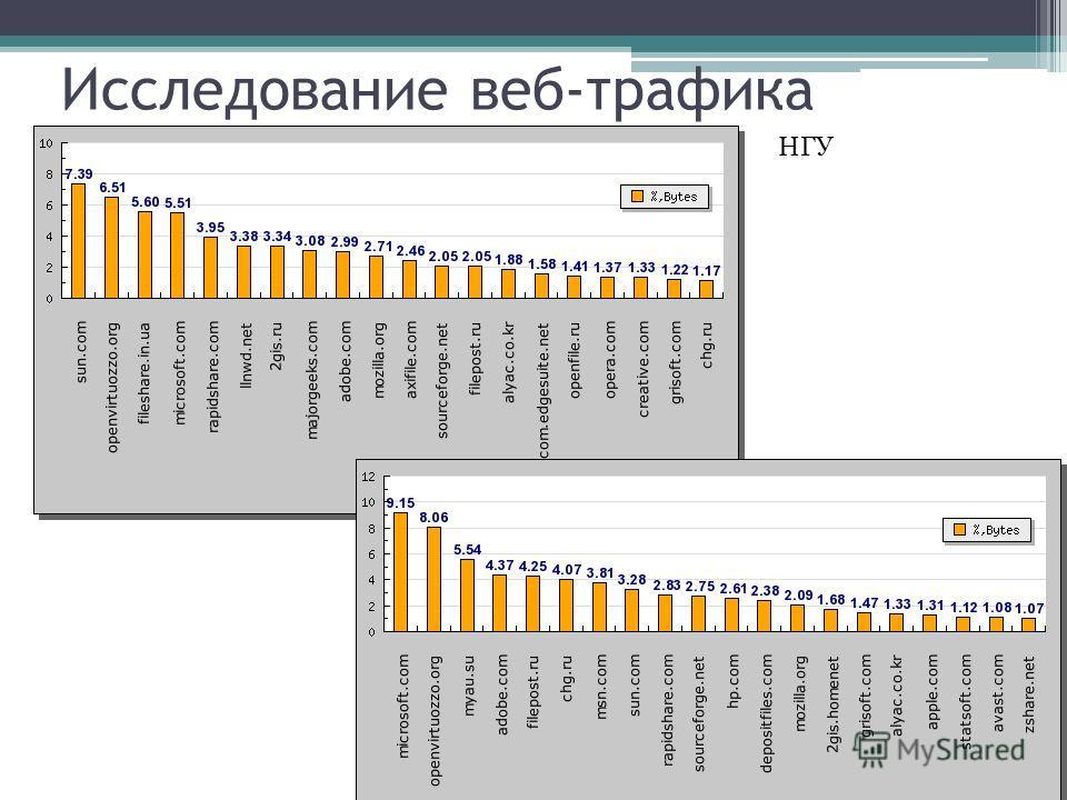Исследование веб-трафика НГУ
