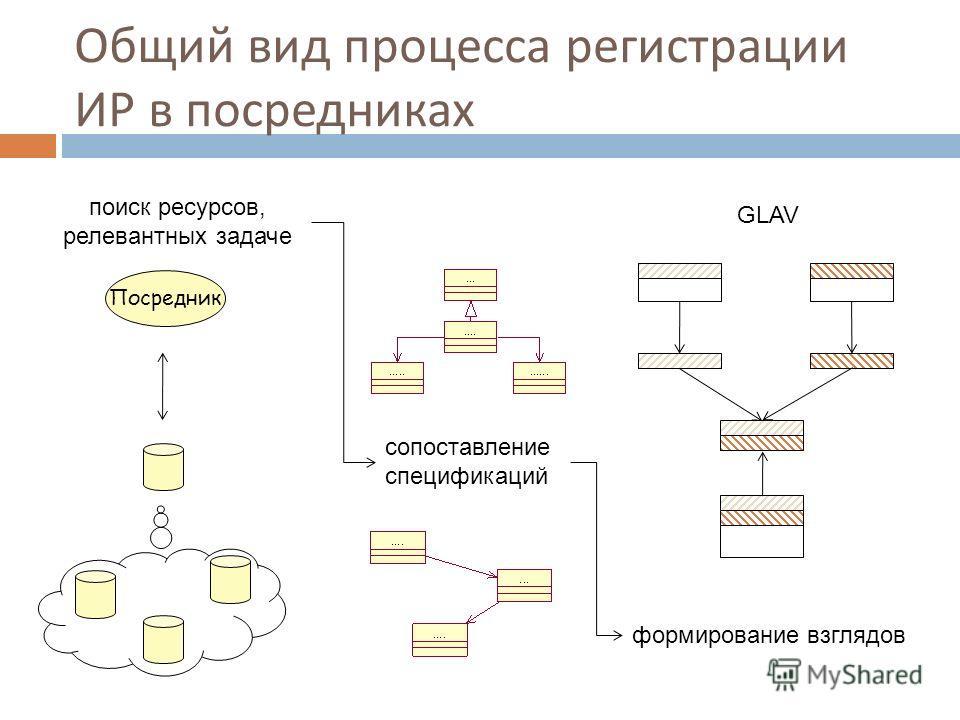 Общий вид процесса регистрации ИР в посредниках поиск ресурсов, релевантных задаче сопоставление спецификаций GLAV формирование взглядов Посредник