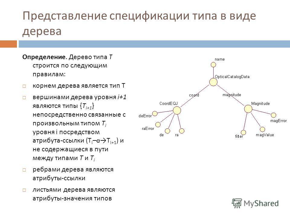 Представление спецификации типа в виде дерева Определение. Дерево типа T строится по следующим правилам : корнем дерева является тип T вершинами дерева уровня i+1 являются типы {T i+1 } непосредственно связанные с произвольным типом T i уровня i поср