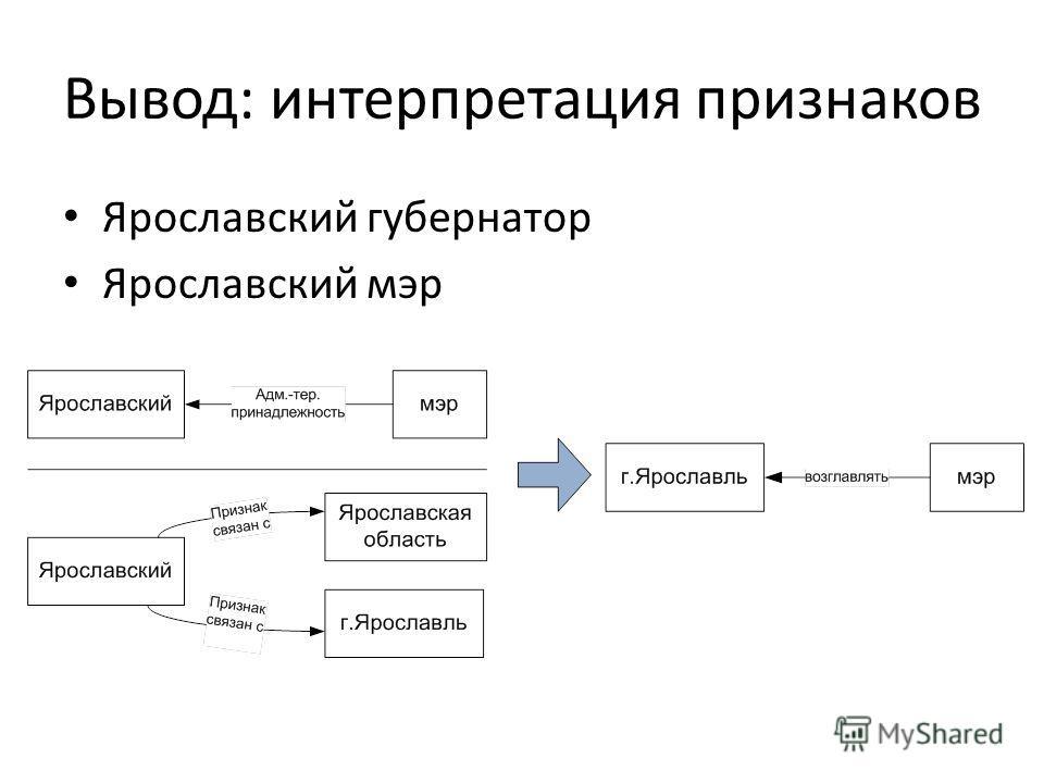 Вывод: интерпретация признаков Ярославский губернатор Ярославский мэр