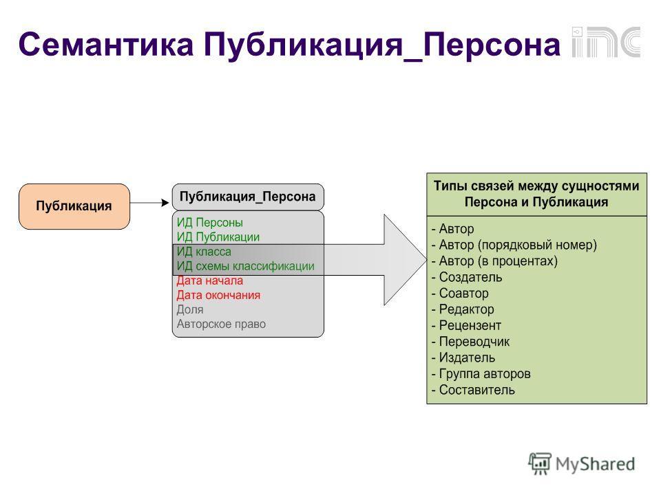 Семантика Публикация_Персона