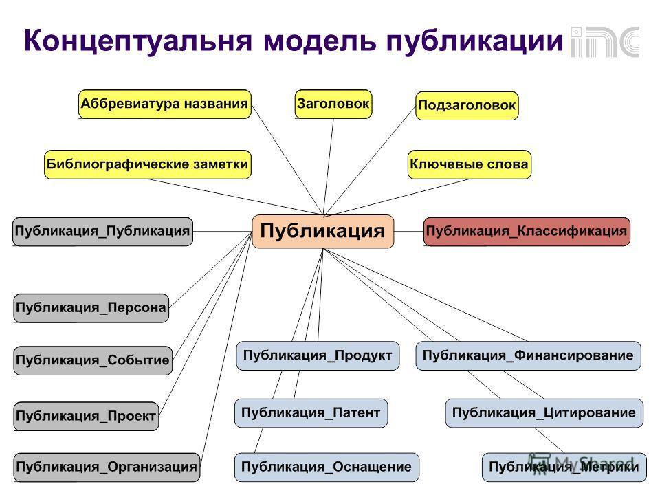 Концептуальня модель публикации