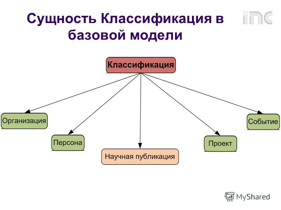 Сущность Классификация в базовой модели