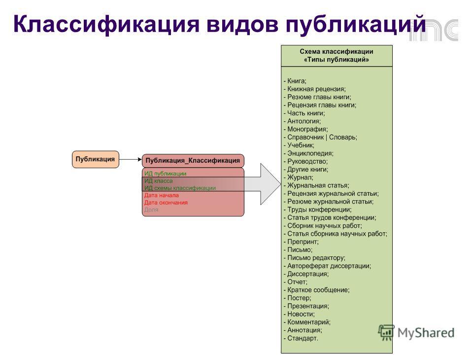 Классификация видов публикаций