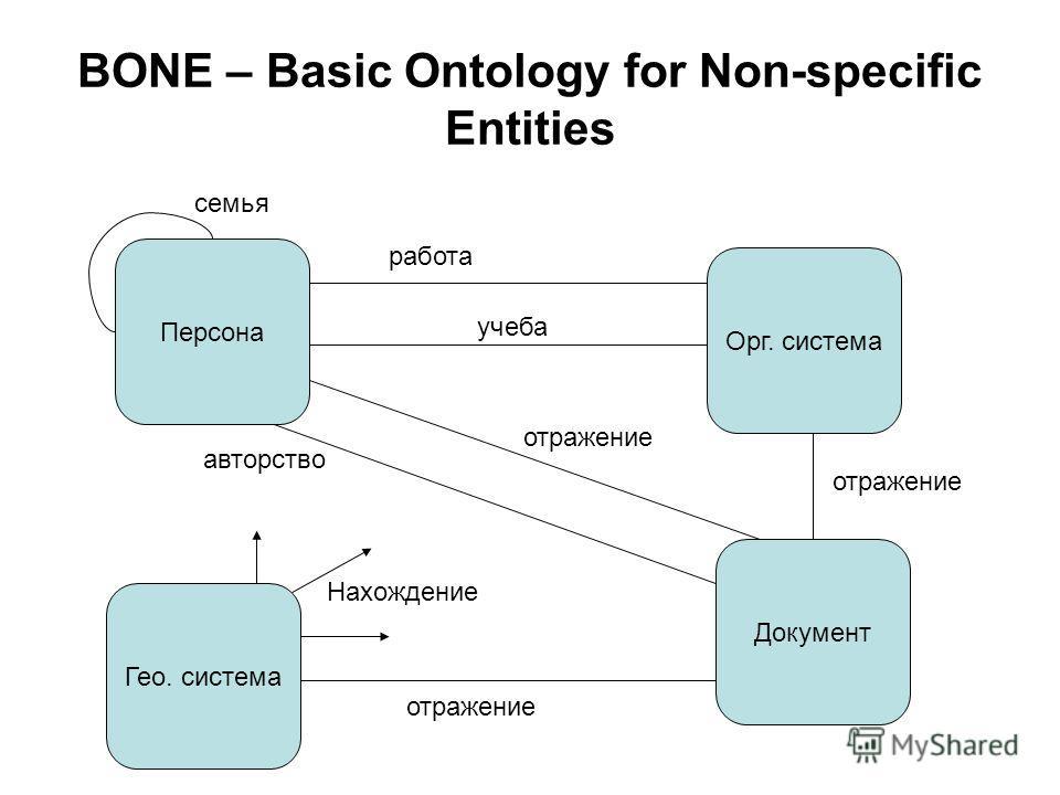 BONE – Basic Ontology for Non-specific Entities Персона Орг. система Документ Гео. система Нахождение отражение авторство работа учеба семья