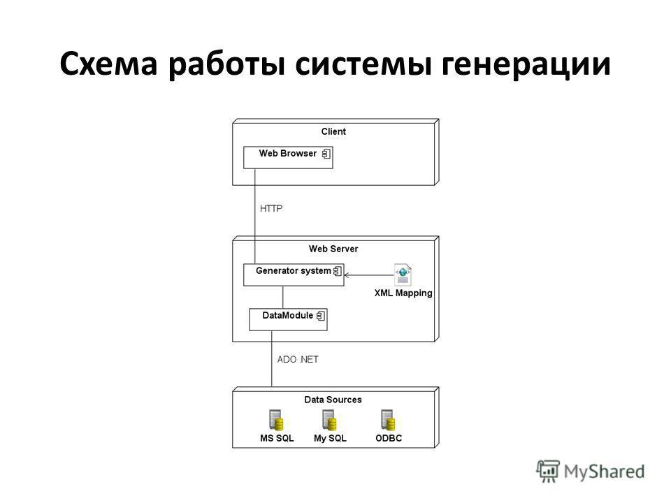 Схема работы системы генерации