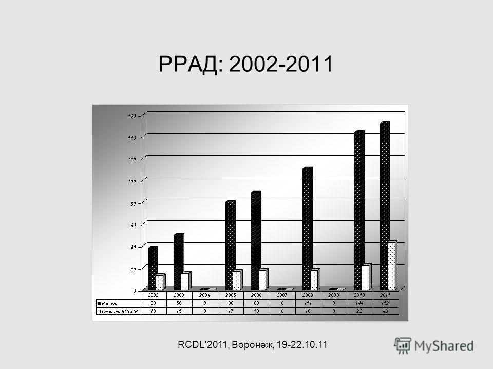 РРАД: 2002-2011 RCDL'2011, Воронеж, 19-22.10.11