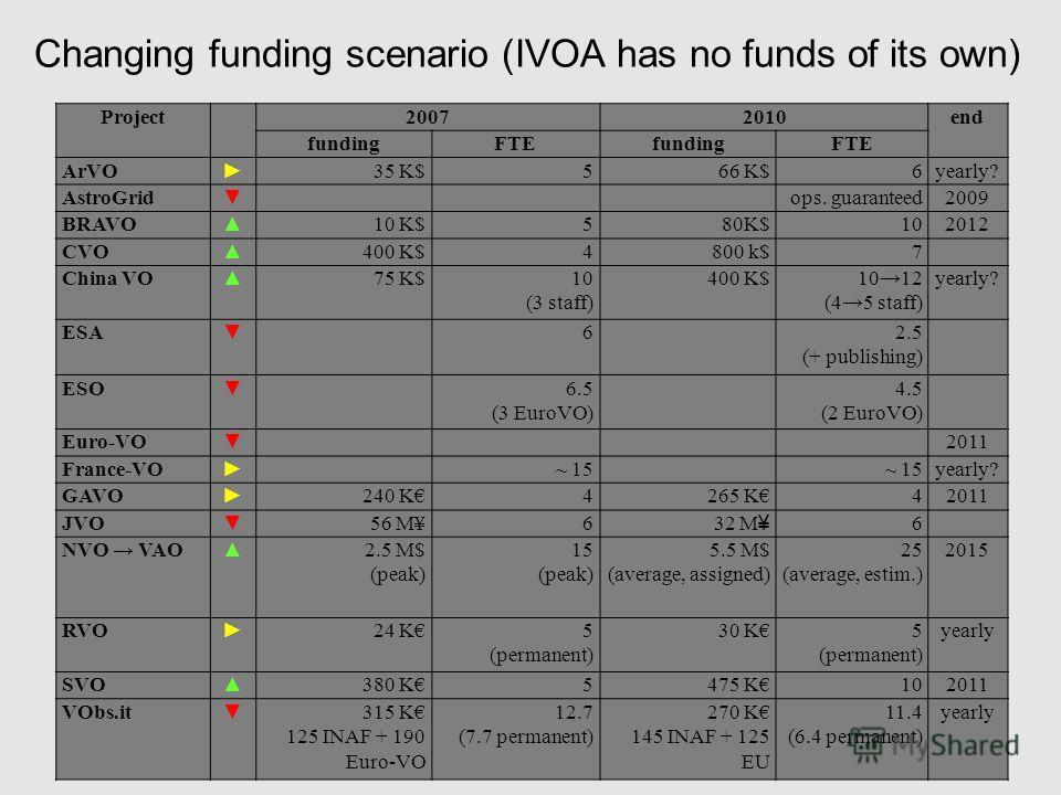 RCDL'2011, Воронеж, 19- 22.10.11 Changing funding scenario (IVOA has no funds of its own) Project20072010end fundingFTEfundingFTE ArVO 35 K$566 K$6yearly? AstroGrid ops. guaranteed2009 BRAVO 10 K$580K$102012 CVO 400 K$4800 k$7 China VO 75 K$10 (3 sta