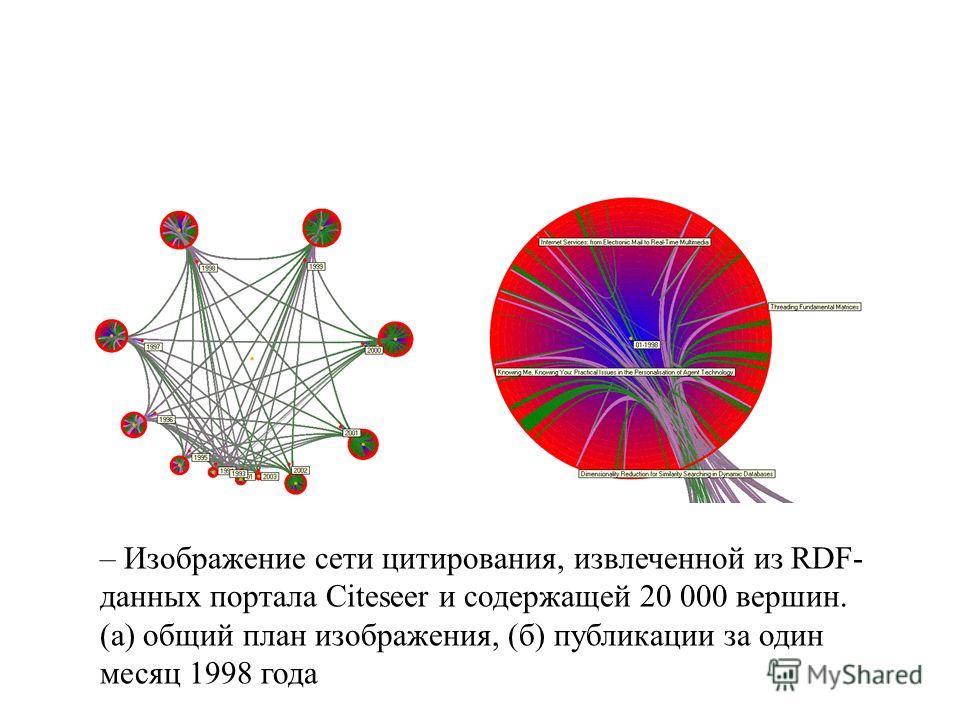 – Изображение сети цитирования, извлеченной из RDF- данных портала Сiteseer и содержащей 20 000 вершин. (а) общий план изображения, (б) публикации за один месяц 1998 года