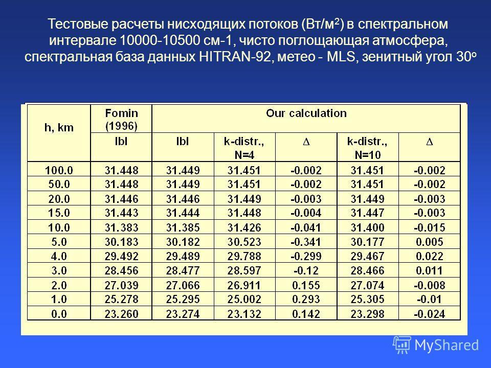 Тестовые расчеты нисходящих потоков (Вт/м 2 ) в спектральном интервале 10000-10500 см-1, чисто поглощающая атмосфера, спектральная база данных HITRAN-92, метео - MLS, зенитный угол 30 о