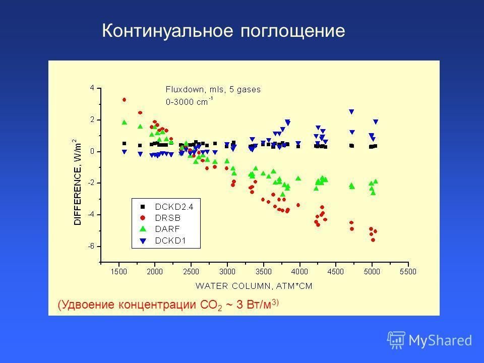 Континуальное поглощение (Удвоение концентрации СО 2 ~ 3 Вт/м 3)