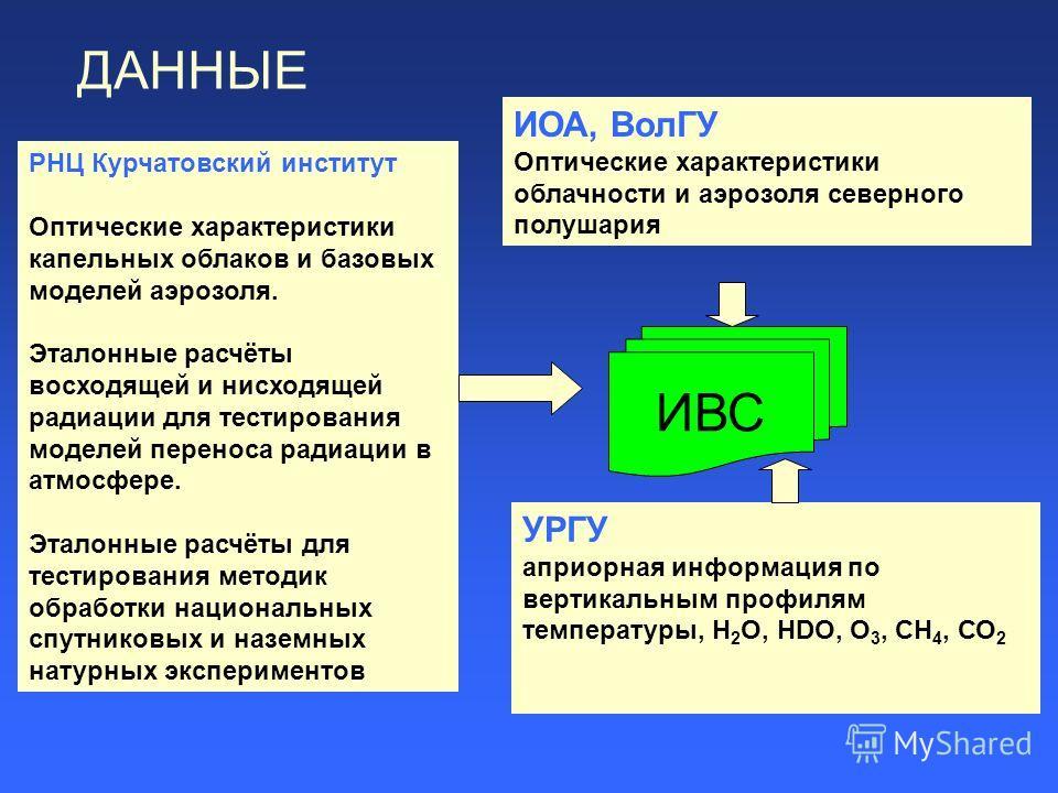 РНЦ Курчатовский институт Оптические характеристики капельных облаков и базовых моделей аэрозоля. Эталонные расчёты восходящей и нисходящей радиации для тестирования моделей переноса радиации в атмосфере. Эталонные расчёты для тестирования методик об