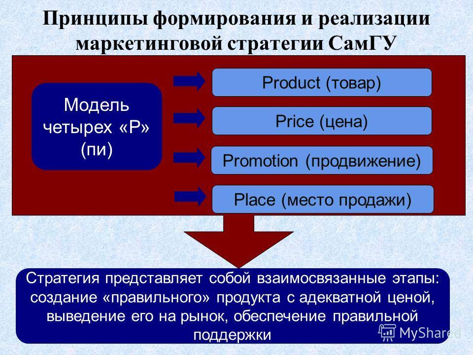 Принципы формирования и реализации маркетинговой стратегии СамГУ Модель четырех «Р» (пи) Product (товар) Price (цена) Promotion (продвижение) Place (место продажи) Стратегия представляет собой взаимосвязанные этапы: создание «правильного» продукта с