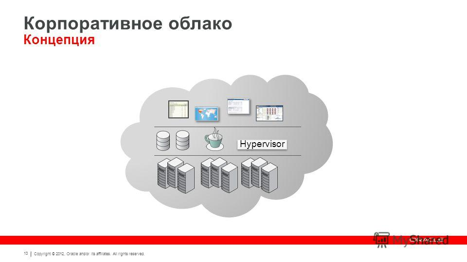 Copyright © 2012, Oracle and/or its affiliates. All rights reserved. 13 Hypervisor Корпоративное облако Концепция