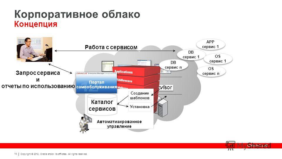 Copyright © 2012, Oracle and/or its affiliates. All rights reserved. 14 Hypervisor Работа с сервисом Запрос сервиса и отчеты по использованию Автоматизированное управление Каталог сервисов Создание шаблонов Установка Портал самообслуживания DB сервис