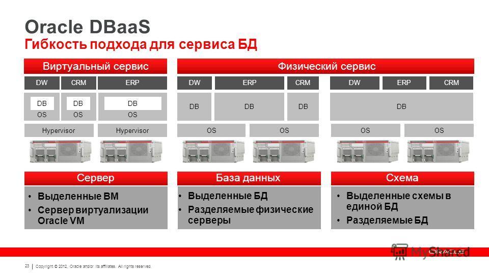 Copyright © 2012, Oracle and/or its affiliates. All rights reserved. 23 Oracle DBaaS Гибкость подхода для сервиса БД Выделенные ВМ Сервер виртуализации Oracle VM Выделенные БД Разделяемые физические серверы Выделенные схемы в единой БД Разделяемые БД