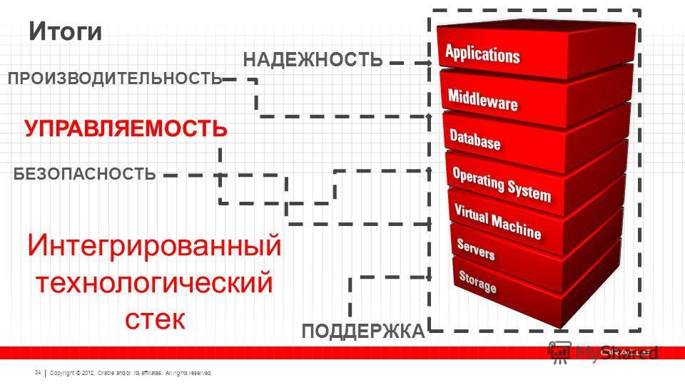 Copyright © 2012, Oracle and/or its affiliates. All rights reserved. 34 НАДЕЖНОСТЬ ПРОИЗВОДИТЕЛЬНОСТЬ БЕЗОПАСНОСТЬ ПОДДЕРЖКА Интегрированный технологический стек УПРАВЛЯЕМОСТЬ Итоги