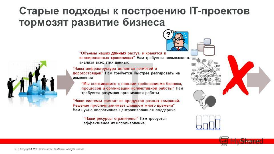 Copyright © 2012, Oracle and/or its affiliates. All rights reserved. 4 IT Старые подходы к построению IT-проектов тормозят развитие бизнеса
