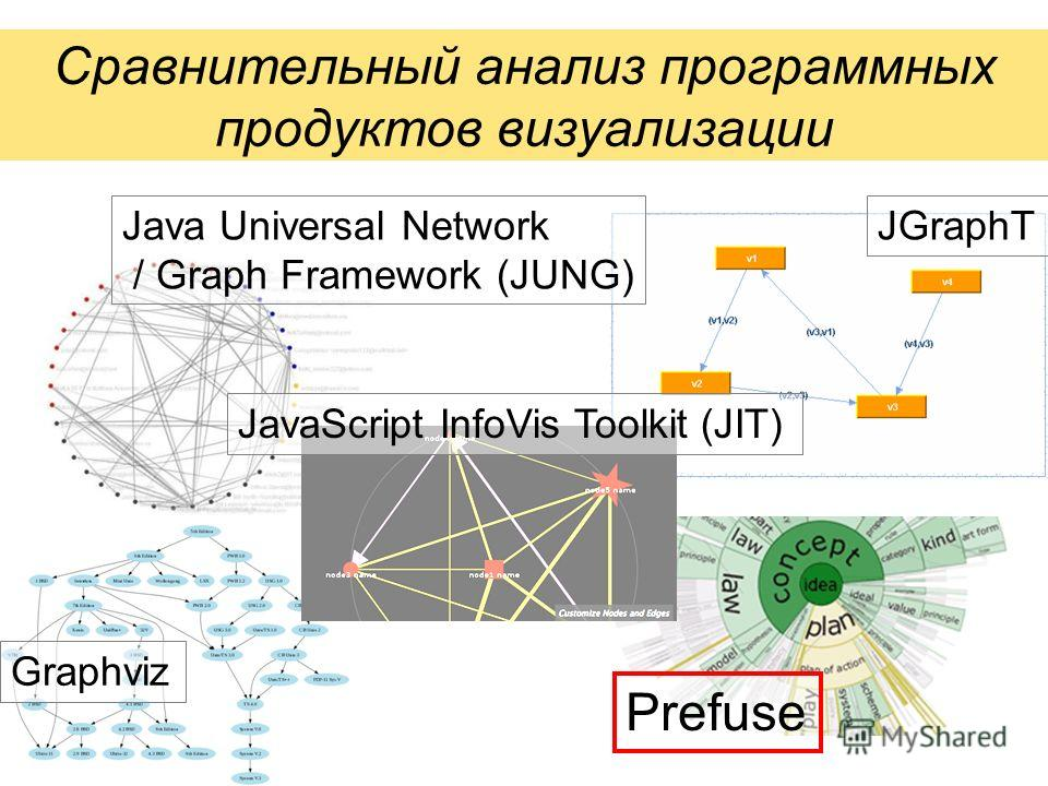 Сравнительный анализ программных продуктов визуализации Graphviz Prefuse Java Universal Network / Graph Framework (JUNG) JGraphT JavaScript InfoVis Toolkit (JIT) Graphviz
