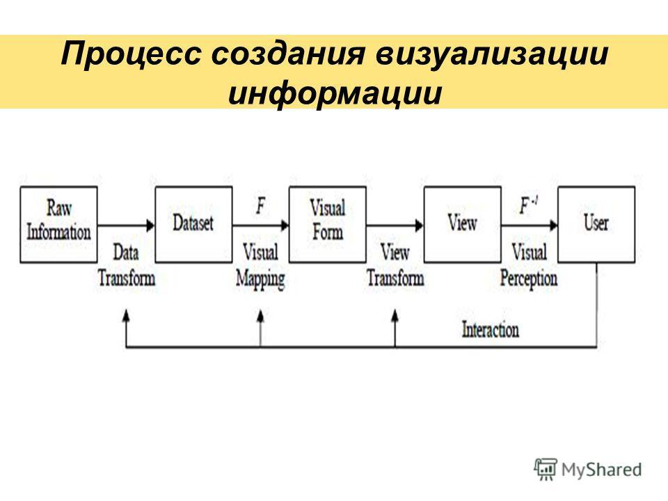Процесс создания визуализации информации