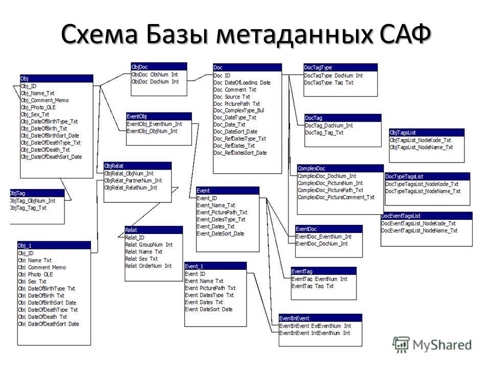 Схема Базы метаданных САФ