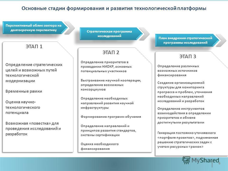 Основные стадии формирования и развития технологической платформы Перспективный облик сектора на долгосрочную перспективу Стратегическая программа исследований План внедрения стратегической программы исследований ЭТАП 1 Определение стратегических цел