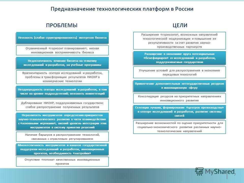 Предназначение технологических платформ в России 7 Неясность (слабая структурированность) интересов бизнеса Неразвитость инструментов определения приоритетов научно-технологического развития в части взаимодействия с «основными игроками», низкий урове