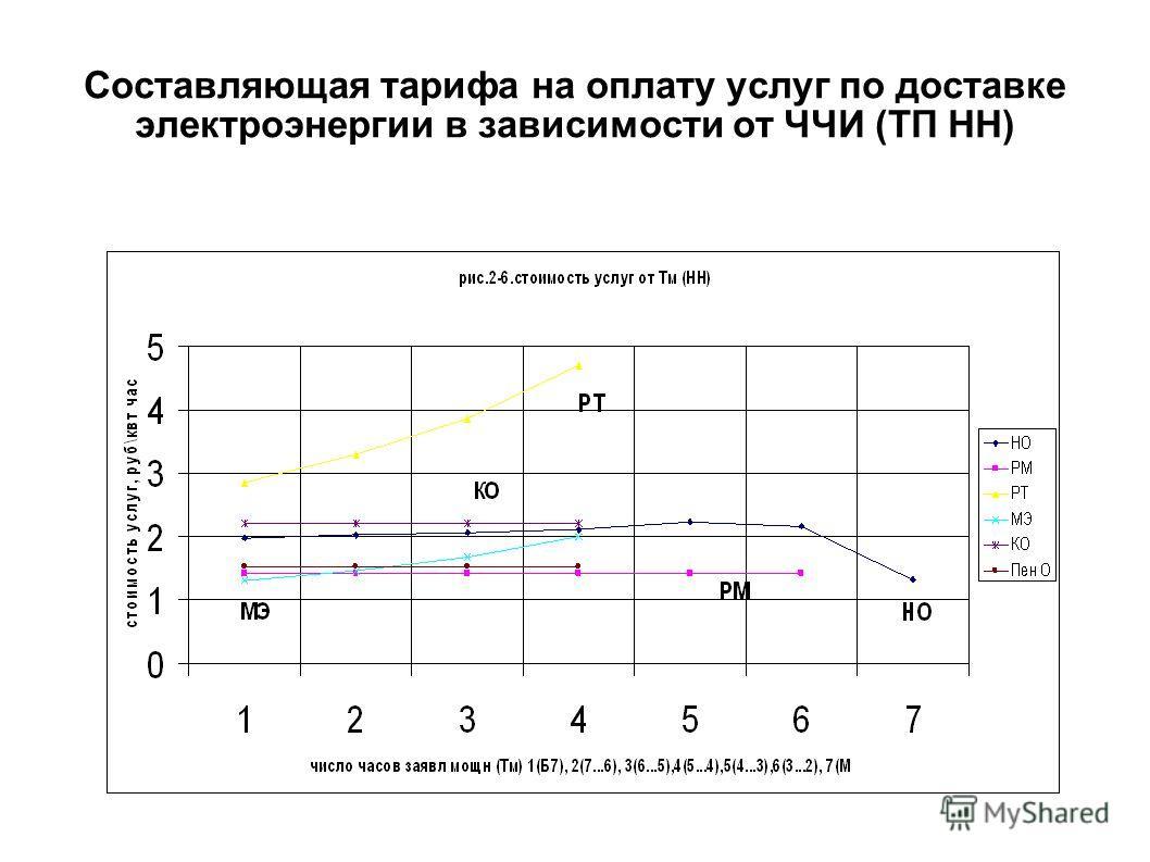 Составляющая тарифа на оплату услуг по доставке электроэнергии в зависимости от ЧЧИ (ТП НН)