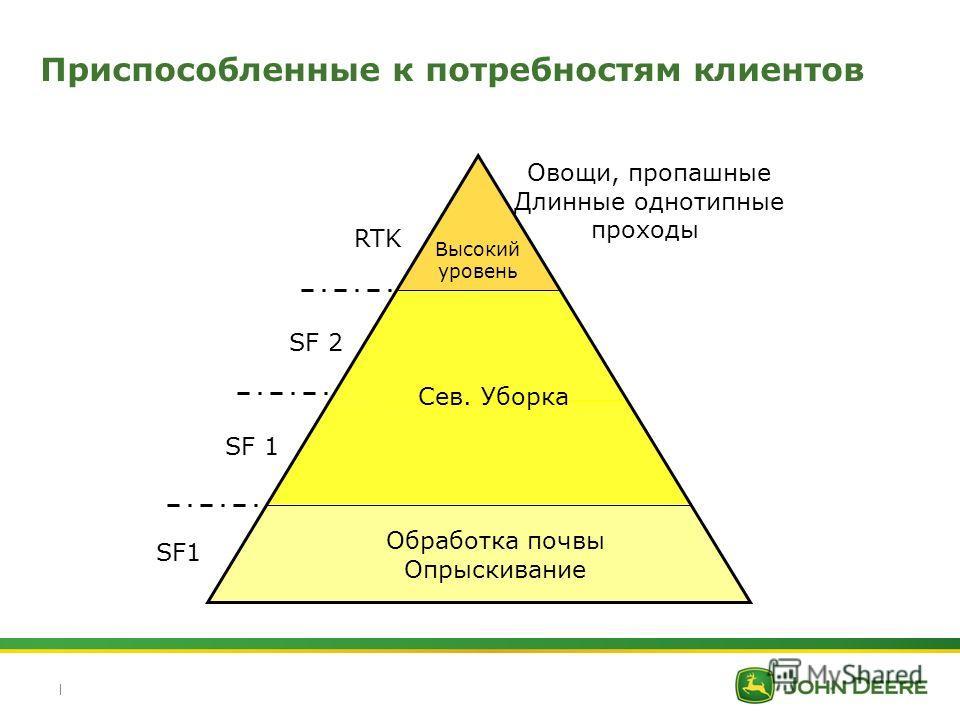 | Приспособленные к потребностям клиентов Высокий уровень SF1 SF 2 RTK Обработка почвы Опрыскивание Сев. Уборка Овощи, пропашные Длинные однотипные проходы