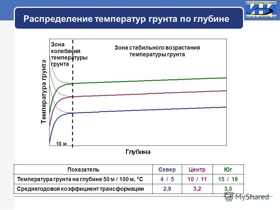 LOGO Распределение температур грунта по глубине ПоказательСеверЦентрЮг Температура грунта на глубине 50 м / 100 м, °С4 / 510 / 1115 / 16 Среднегодовой коэффициент трансформации2,93,23,5 Зона колебаний температуры грунта Зона стабильного возрастания т