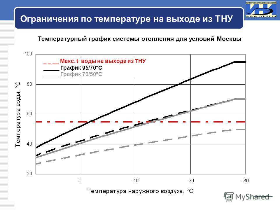 LOGO Ограничения по температуре на выходе из ТНУ _ _ __ Макс. t воды на выходе из ТНУ _____ График 95/70°С _____ График 70/50°С Температурный график системы отопления для условий Москвы