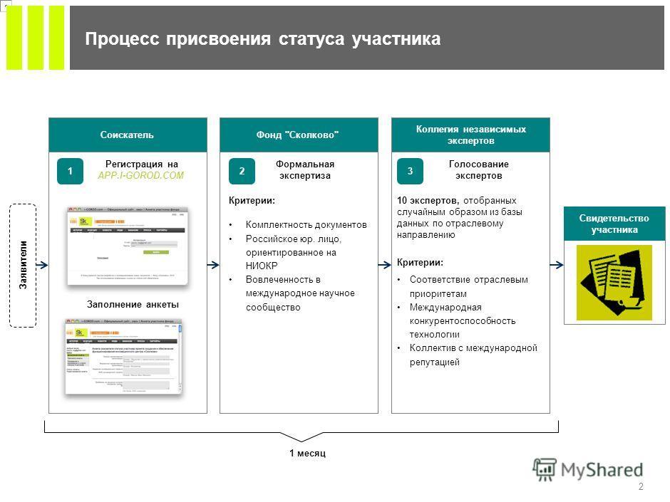 1 Перспектива на 2011 год Одобренные гранты 3 596 млн. руб.8 786 млн. руб. Информа- ционные технологии 660 млн. руб. Энерго- эффектив- ность 952 млн. руб. биомеди- цинские технологии 1 984 млн. руб. В числе получателей грантов фонда