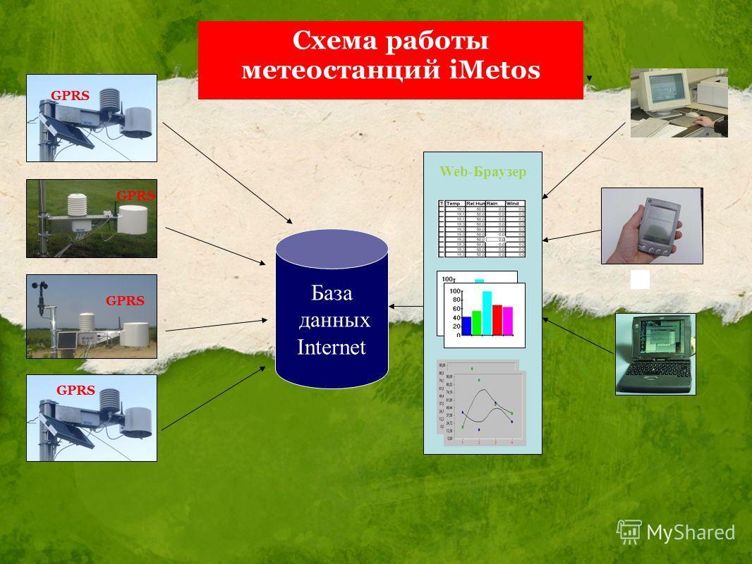 База данных Internet Web-Браузер Схема работы метеостанций iMetos GPRS