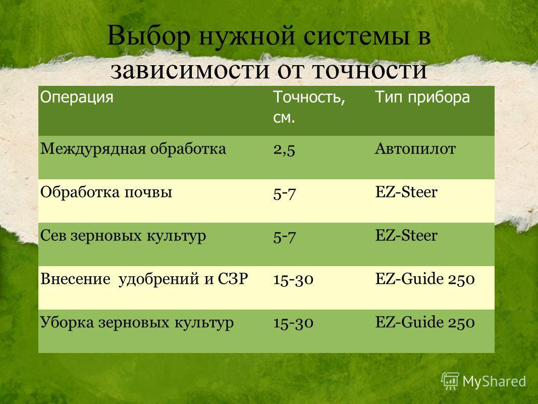 Выбор нужной системы в зависимости от точности Операция Точность, см. Тип прибора Междурядная обработка2,5Автопилот Обработка почвы5-7EZ-Steer Сев зерновых культур5-7EZ-Steer Внесение удобрений и СЗР15-30EZ-Guide 250 Уборка зерновых культур15-30EZ-Gu