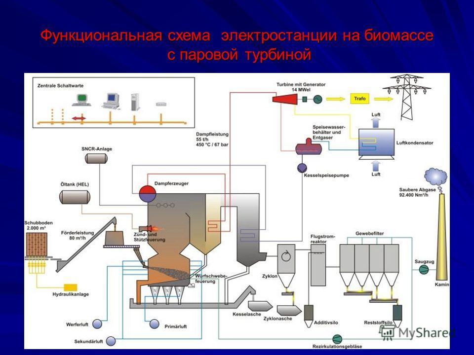 Функциональная схема электростанции на биомассе с паровой турбиной