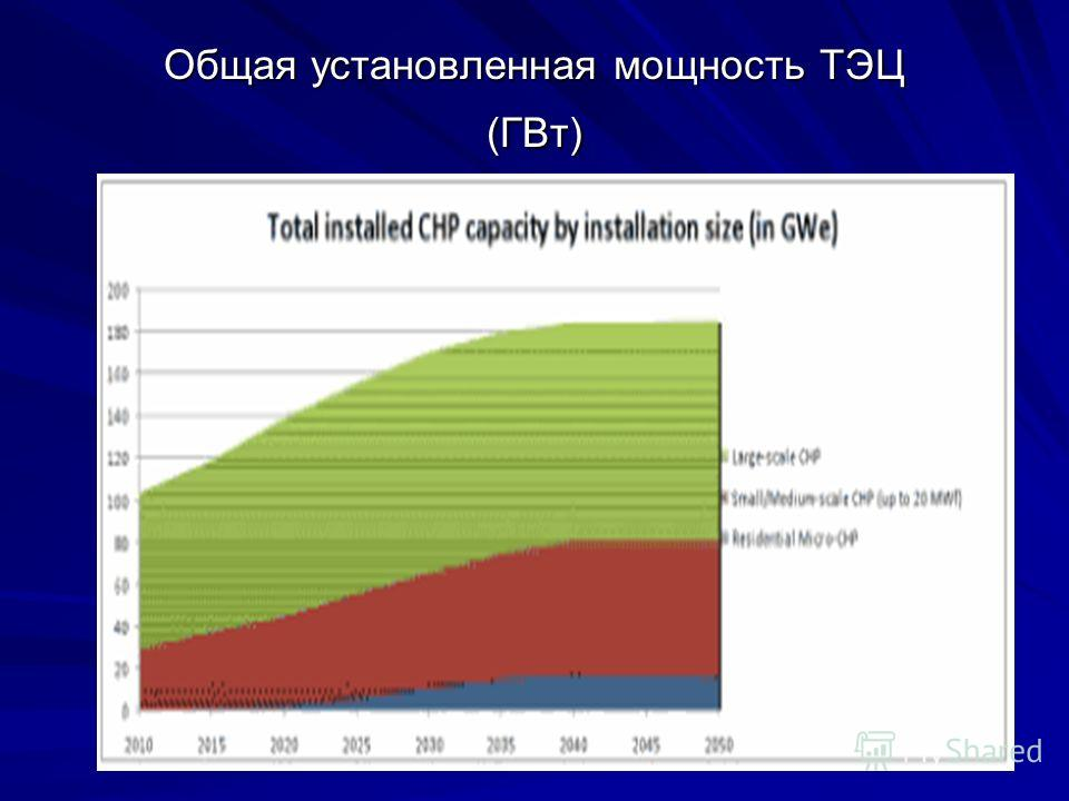 Общая установленная мощность ТЭЦ (ГВт)
