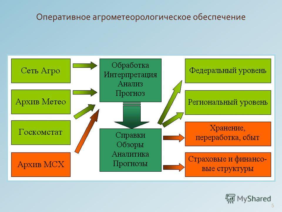 5 Оперативное агрометеорологическое обеспечение