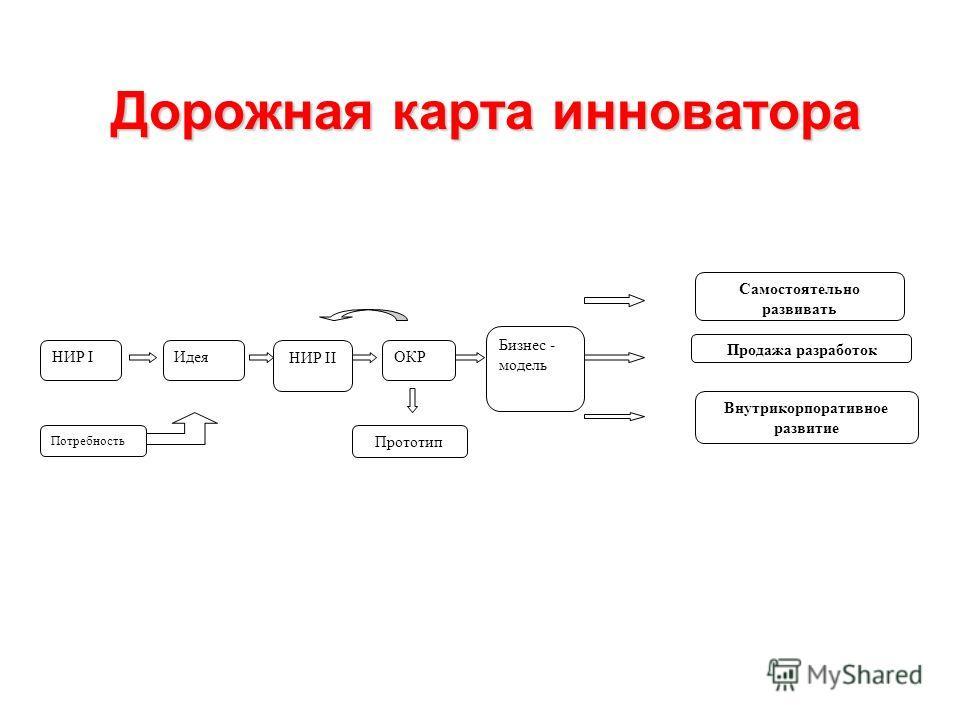 Дорожная карта инноватора НИР I Потребность Идея НИР II ОКР Внутрикорпоративное развитие Самостоятельно развивать Бизнес - модель Продажа разработок Прототип