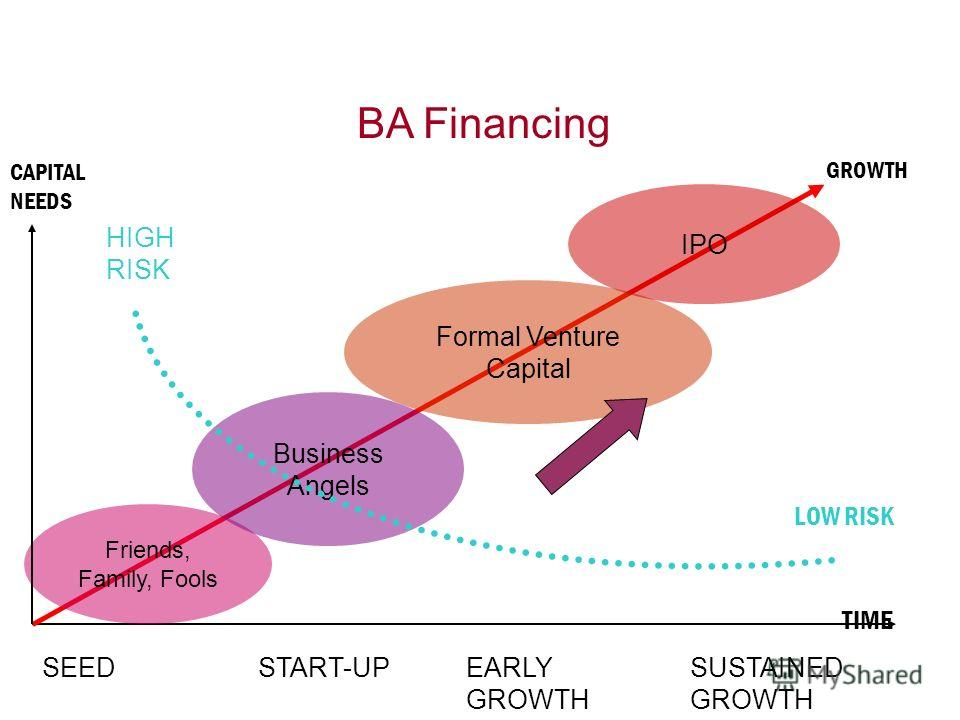 BA Financing CAPITAL NEEDS TIME START-UPEARLY GROWTH SUSTAINED GROWTH HIGH RISK LOW RISK Friends, Family, Fools Business Angels Formal Venture Capital IPO GROWTH SEED