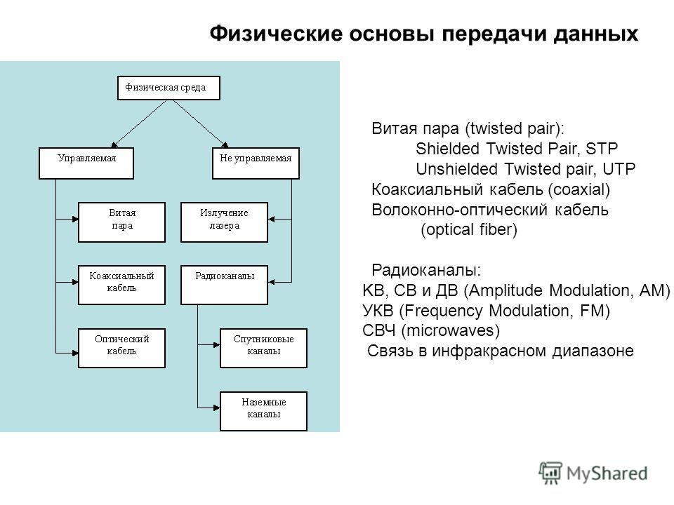 Витая пара (twisted pair): Shielded Twisted Pair, STP Unshielded Twisted pair, UTP Коаксиальный кабель (coaxial) Волоконно-оптический кабель (optical fiber) Радиоканалы: KB, CB и ДВ (Amplitude Modulation, AM) УКВ (Frequency Modulation, FM) СВЧ (micro