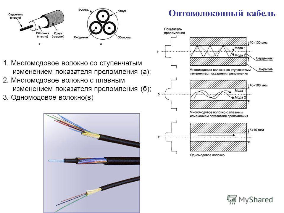 Оптоволоконный кабель 1. Многомодовое волокно со ступенчатым изменением показателя преломления (а); 2. Многомодовое волокно с плавным изменением показателя преломления (б); 3. Одномодовое волокно(в)